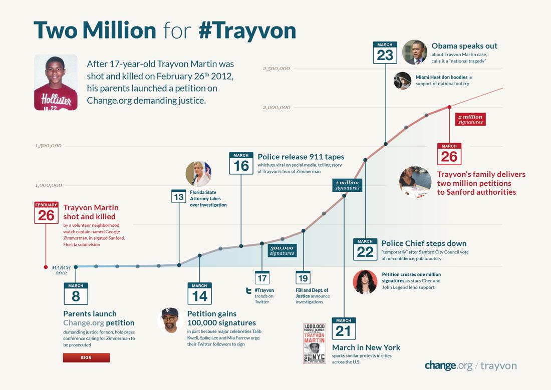 Trayvon Martin Change.org graph