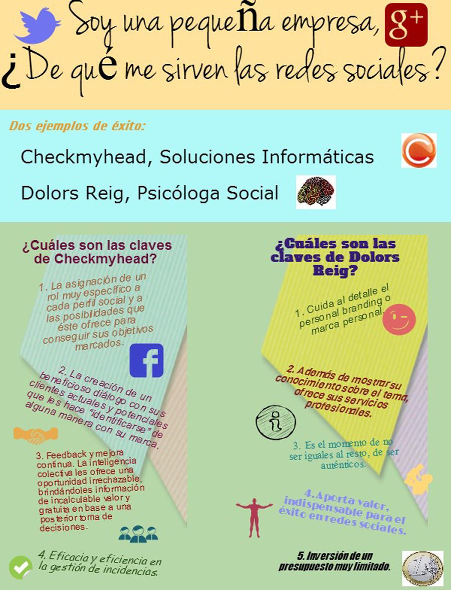Infografía Pymes y redes sociales